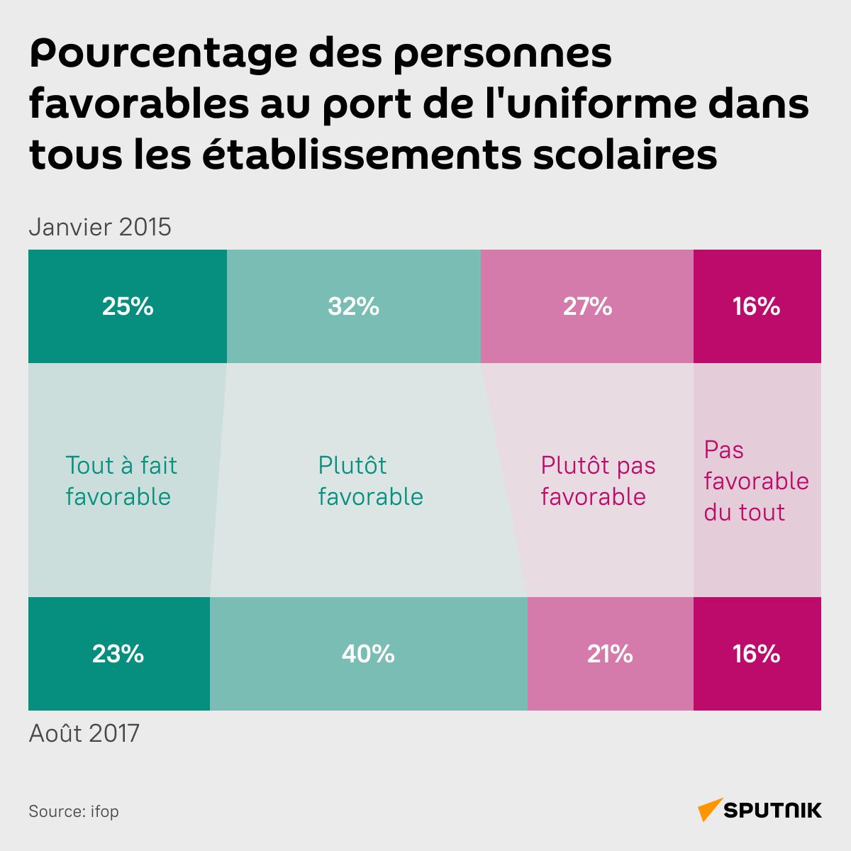 Pourcentage des personnes favorables au port de l'uniforme dans tous les établissements scolaires - Sputnik France