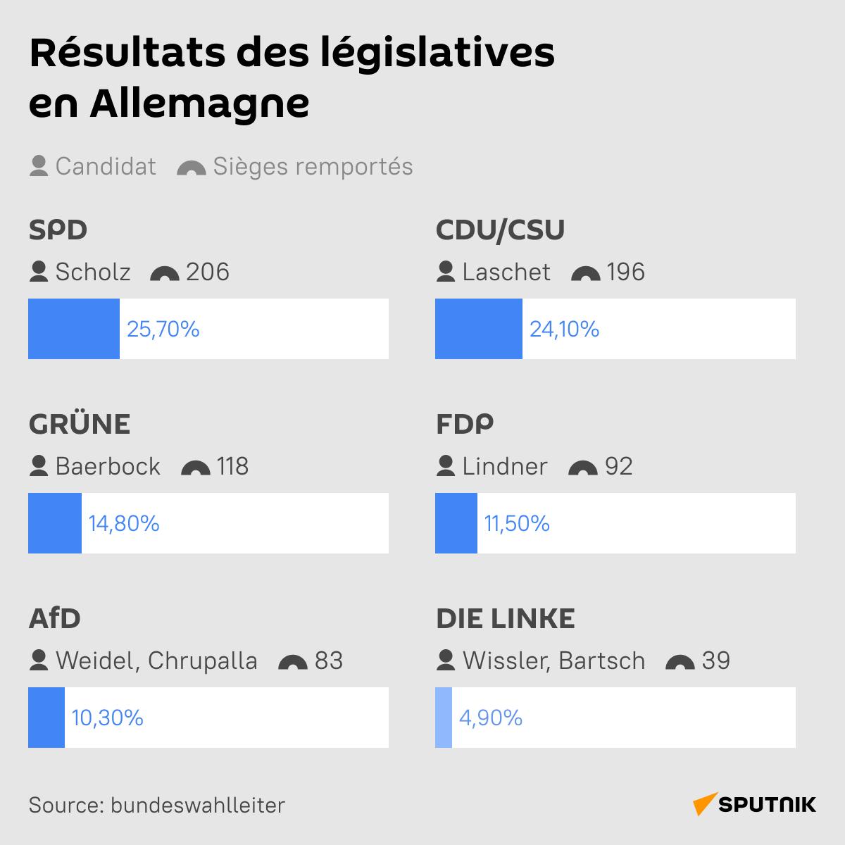Résultats des législatives en Allemagne - Sputnik France