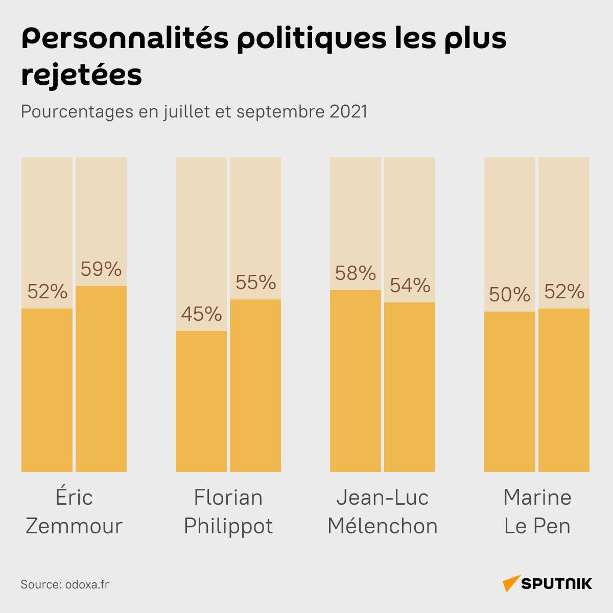 Personnalités politiques les plus rejetées - Sputnik France
