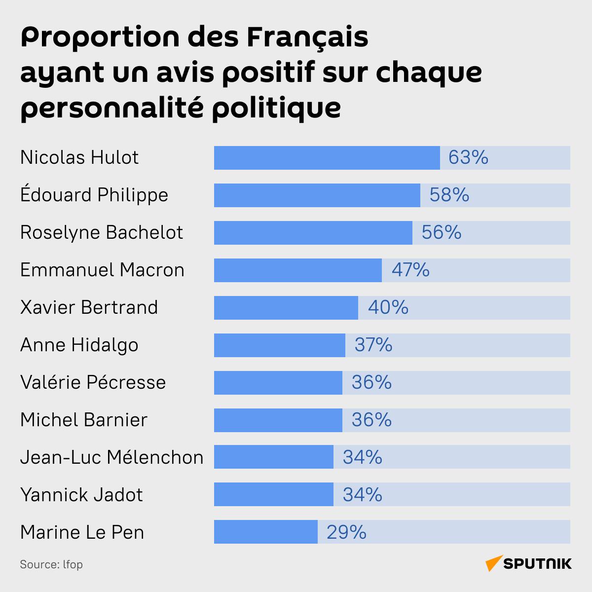 Proportion des Français ayant un avis positif sur chaque personnalité politique - Sputnik France