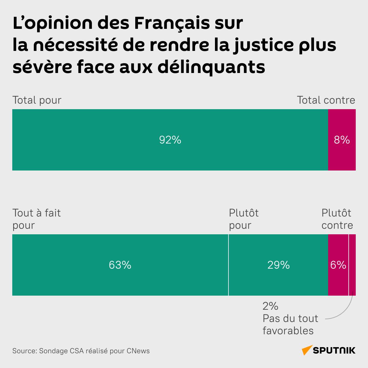 L'opinion des Français sur la nécessité de rendre la justice plus sévère face aux délinquants - Sputnik France