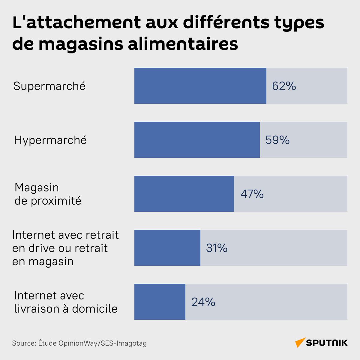 L'attachement aux différents types de magasins alimentaires - Sputnik France