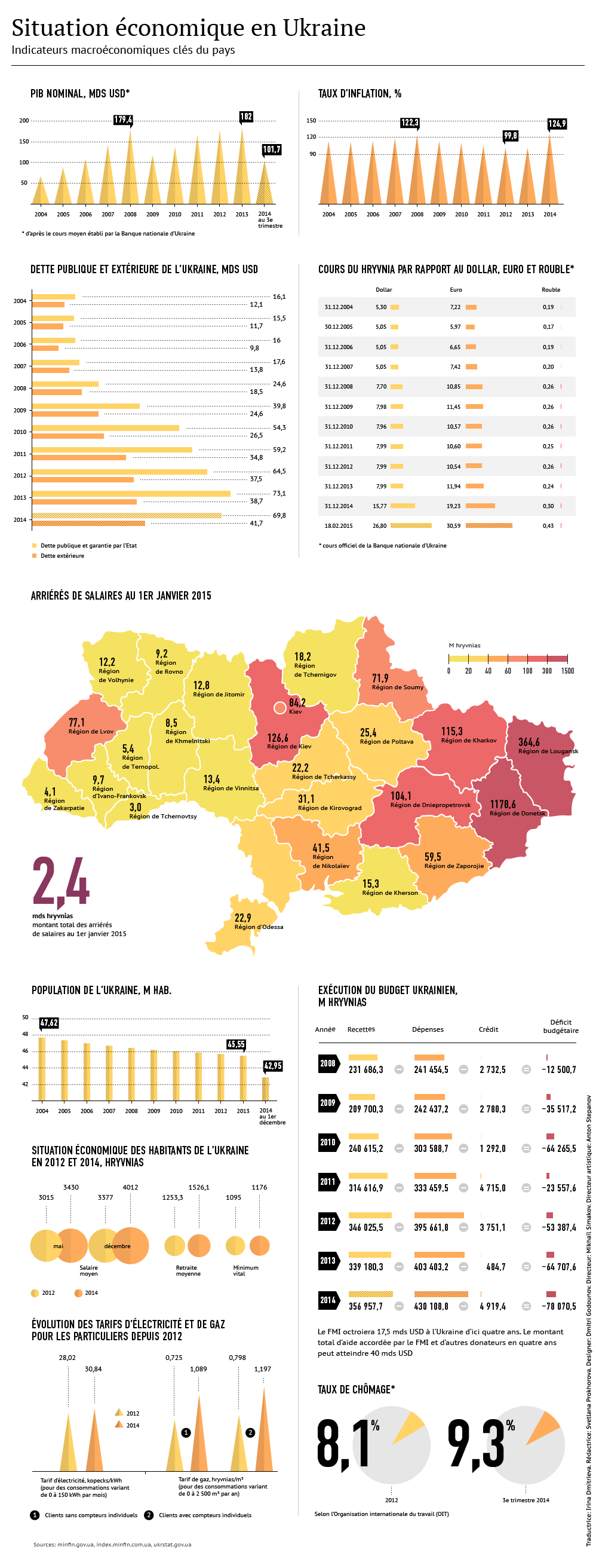 Economie ukrainienne avant et après Maïdan - Sputnik France