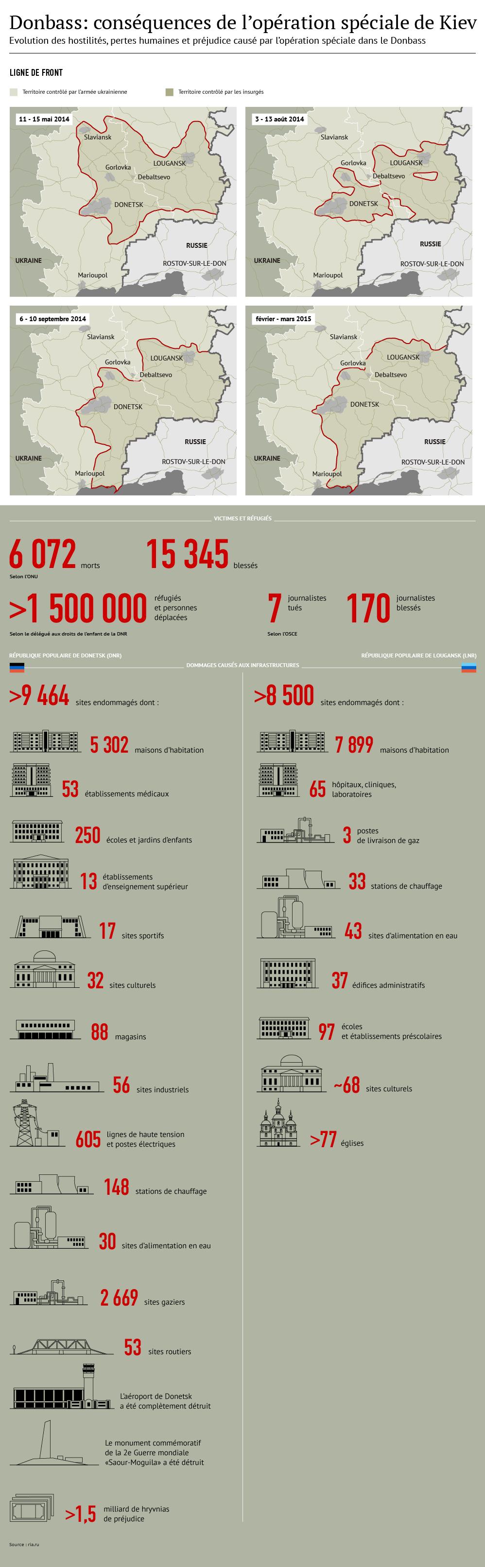 Donbass: conséquences de l'opération spéciale de Kiev - Sputnik France