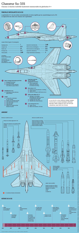 Particularités et performances du Su-35S - Sputnik France