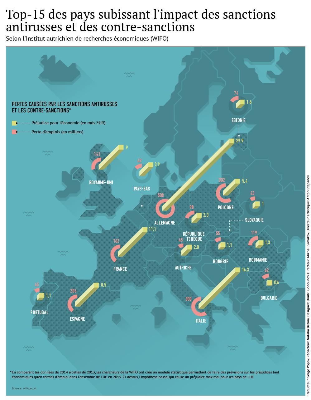 Sanctions antirusses: l'UE subit de grandes pertes - Sputnik France