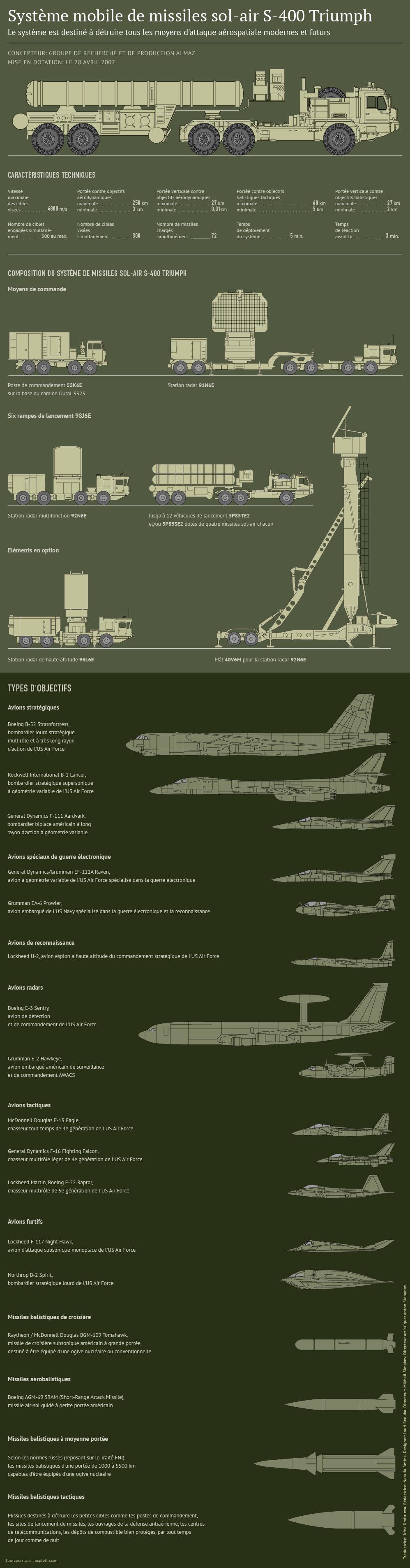 Missile S-400 Triumph - Sputnik France