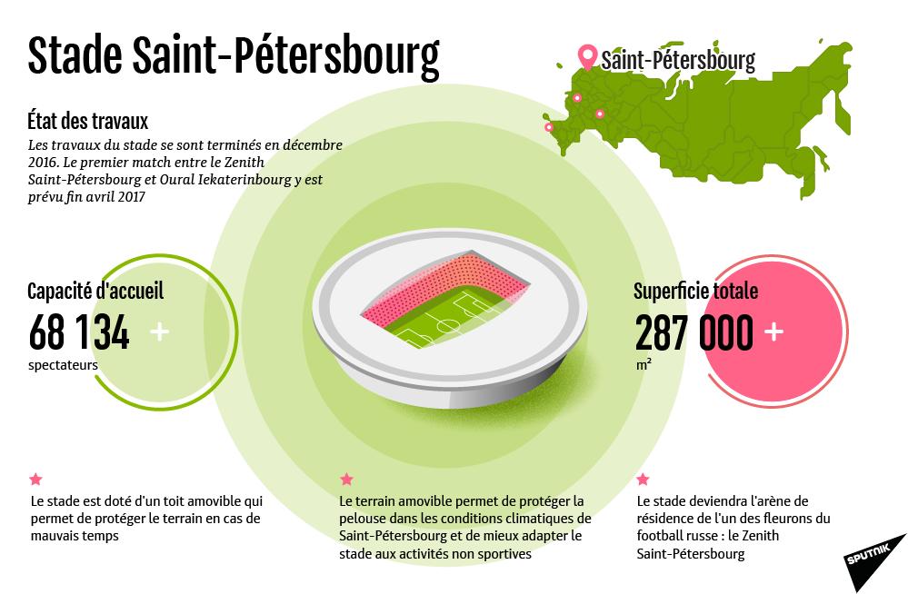 Stade Saint-Pétersbourg - Sputnik France