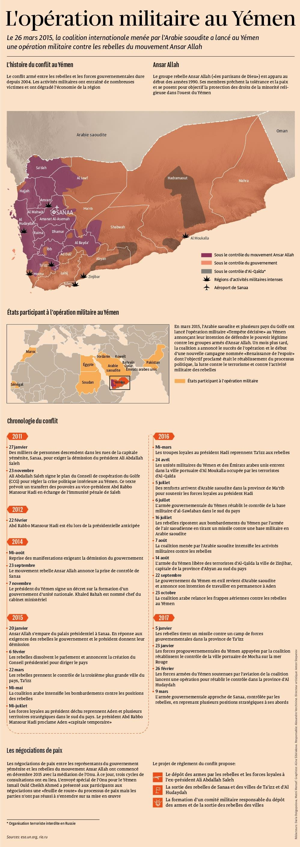 L`opération militaire au Yémen - Sputnik France
