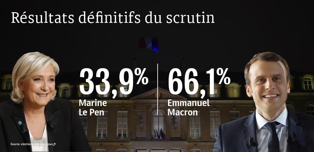 Résultats définitifs du scrutin - Sputnik France