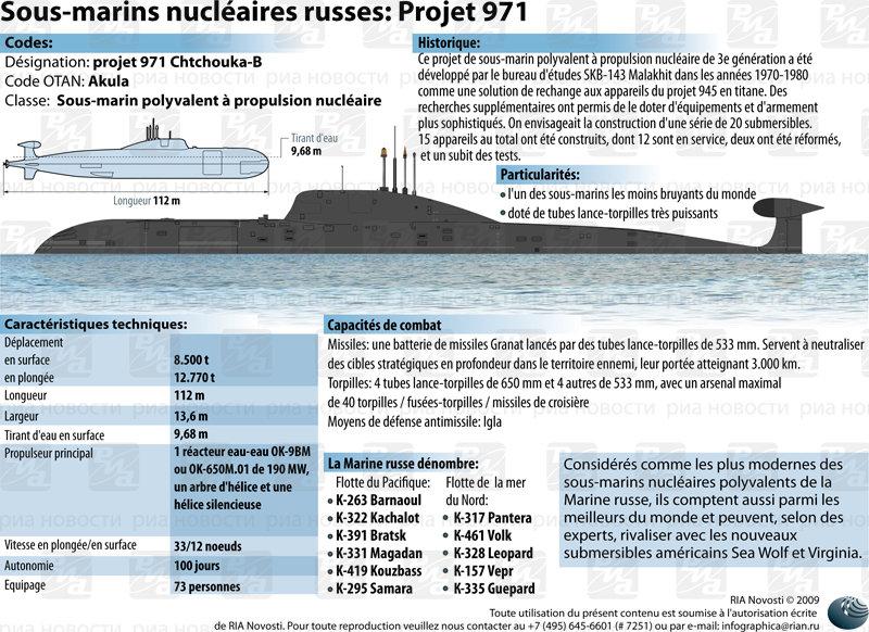 Le sous-marin nucléaire russe Chtchouka-B (projet 971) - Sputnik France