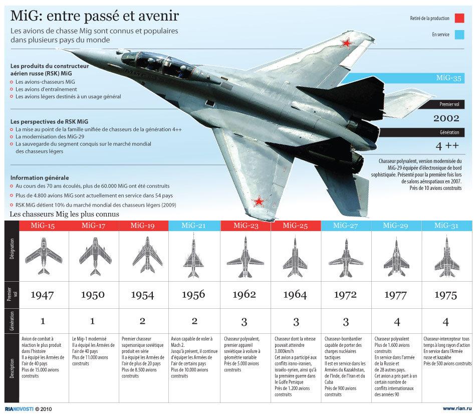 Les chasseurs MiG les plus connus - Sputnik France