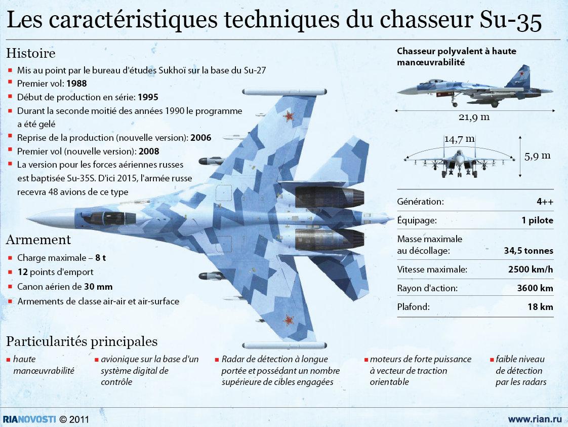 Les caractéristiques techniques du chasseur Su-35 - Sputnik France