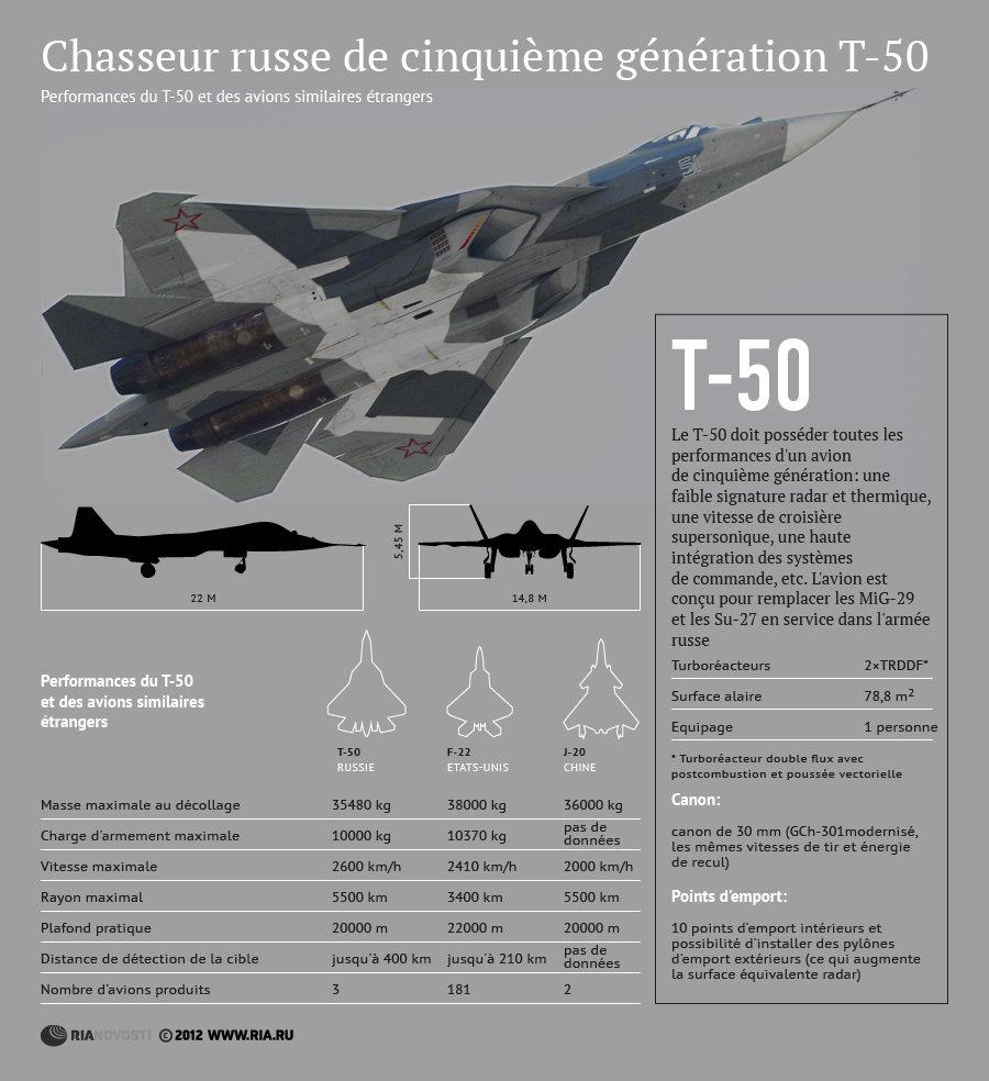 Chasseur russe de cinquième génération T-50 - Sputnik France