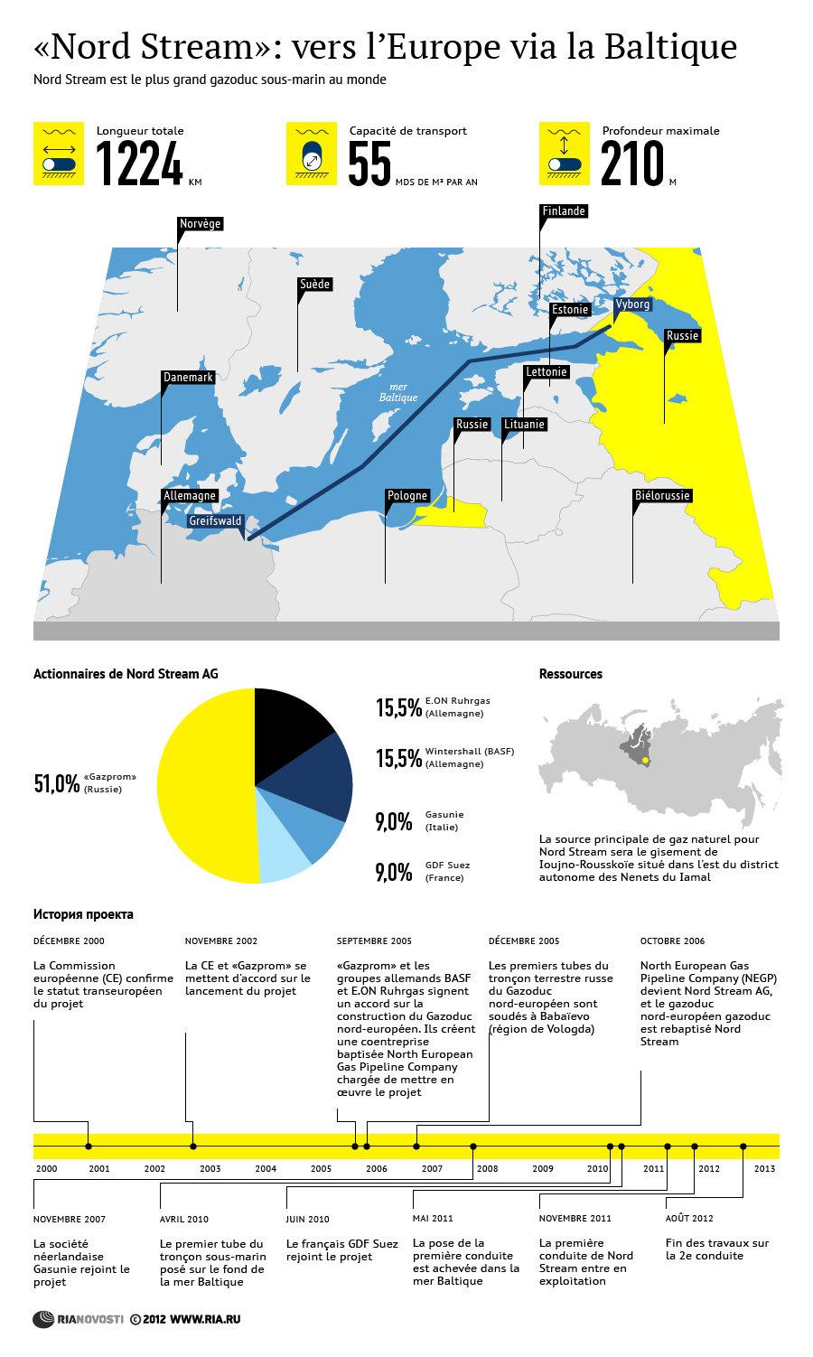 Nord Stream: vers l'Europe via la Baltique - Sputnik France