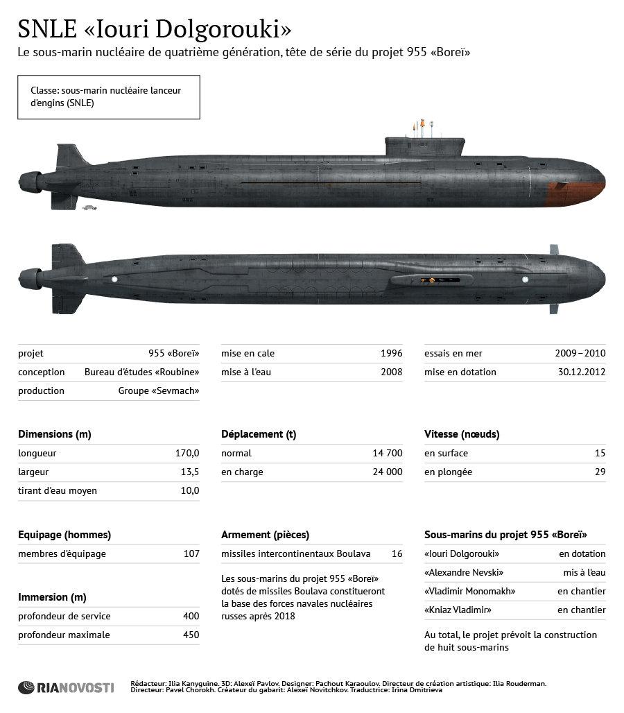 Iouri Dolgorouki, sous-marin nucléaire russe du projet 955 Boreï - Sputnik France