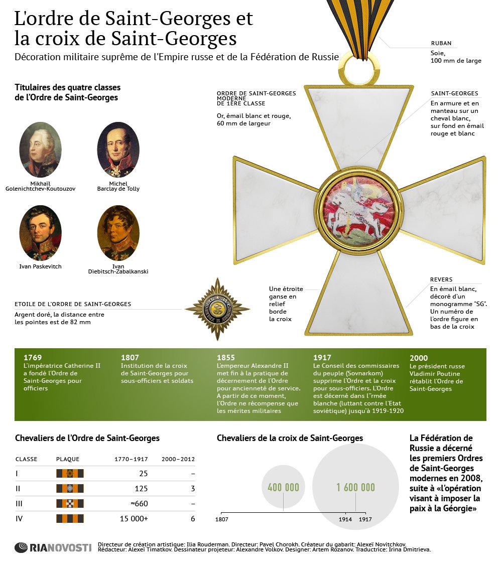 L'ordre de Saint-Georges et la croix de Saint-Georges - Sputnik France