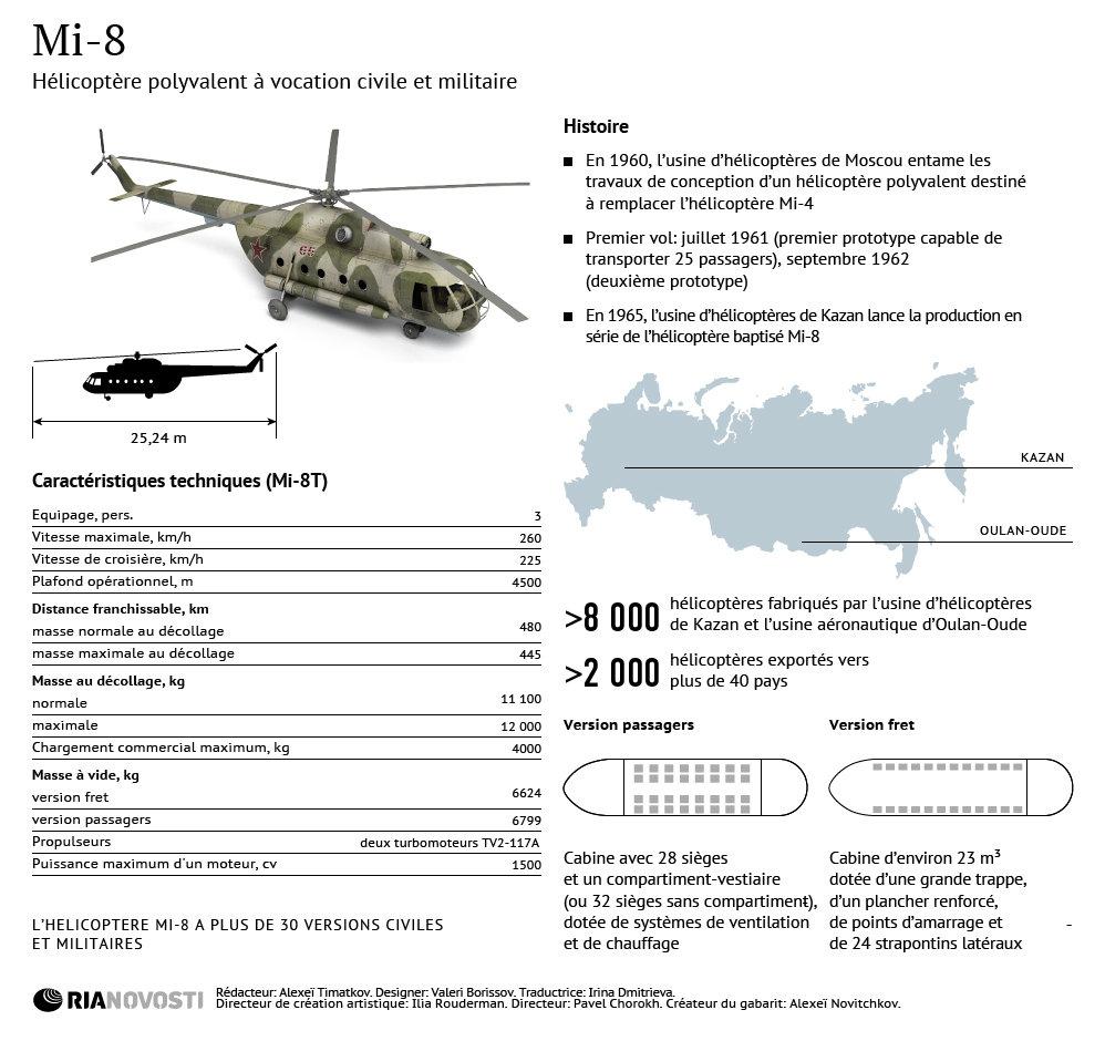 Hélicoptère Mi-8: histoire et caractéristiques - Sputnik France