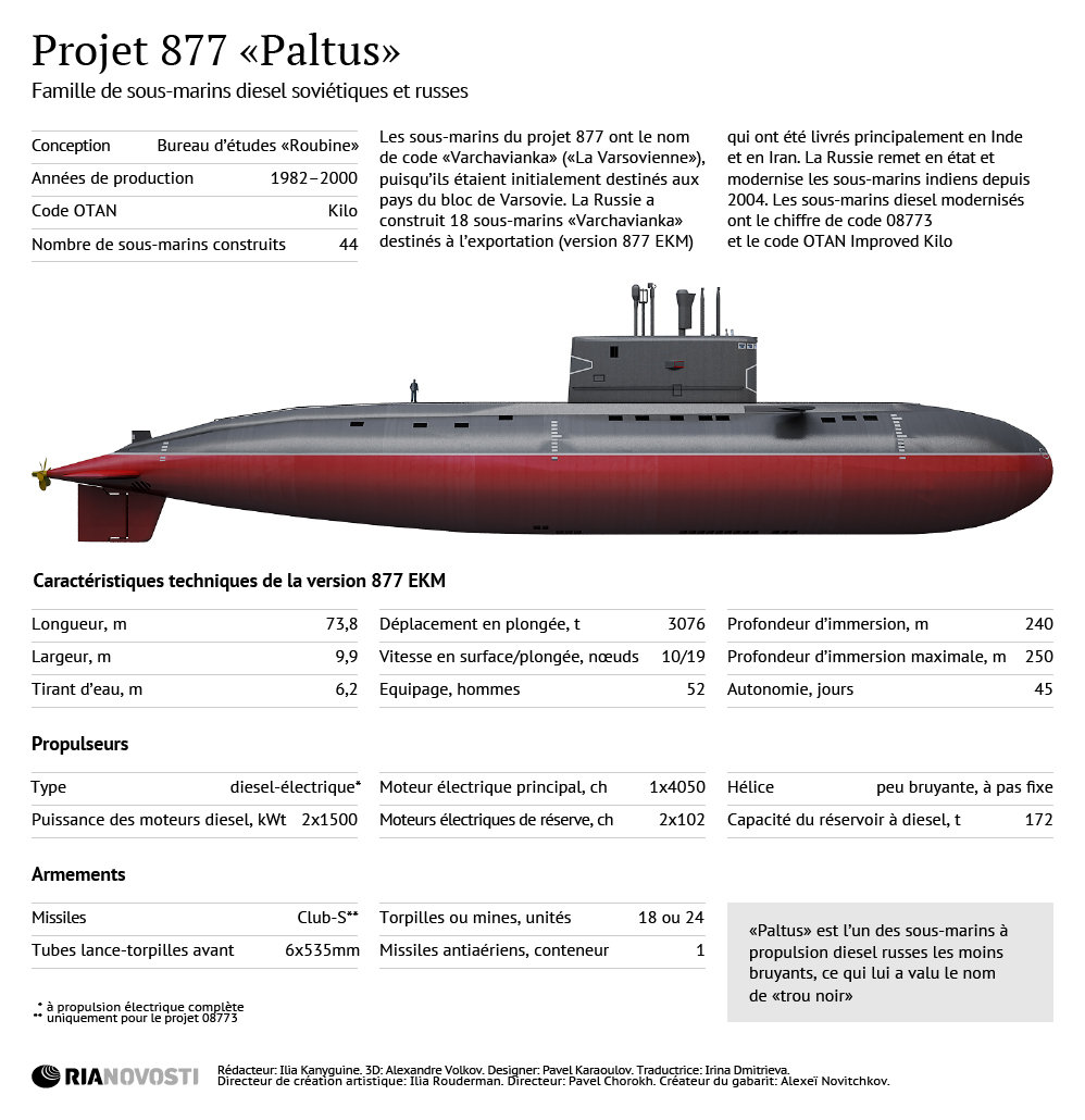 Sous-marin diesel russe du projet 877 Paltus - Sputnik France