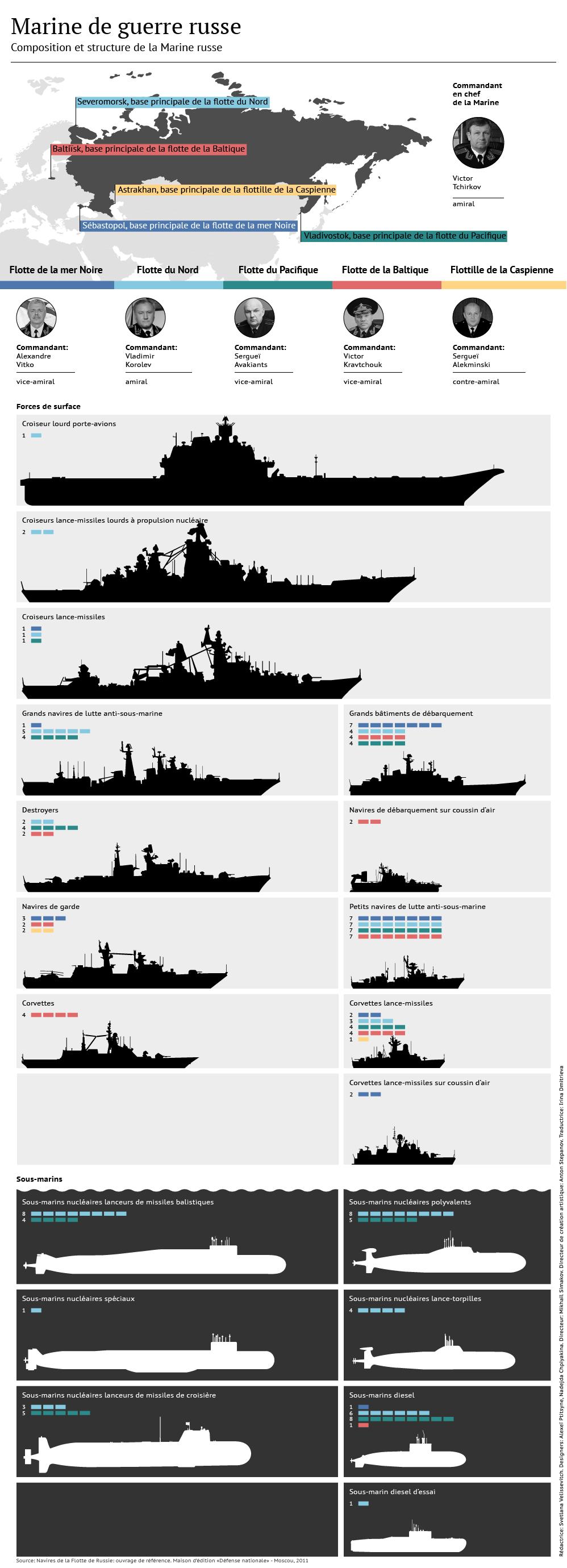 Marine russe: composition et armements - Sputnik France