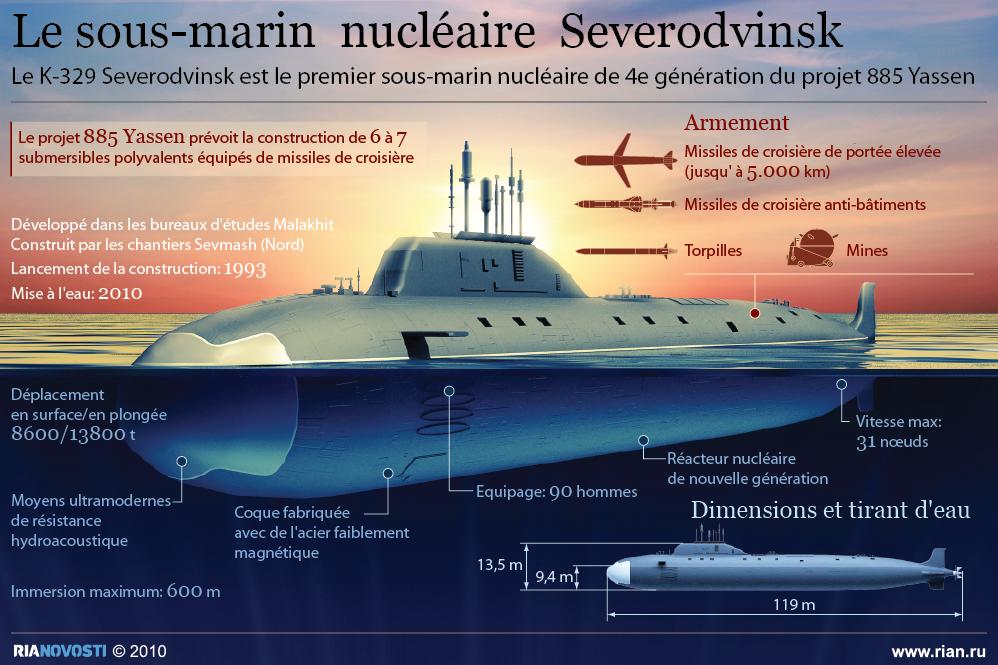 Le Severodvinsk, sous-marin nucléaire russe du projet 885 Iassen - Sputnik France