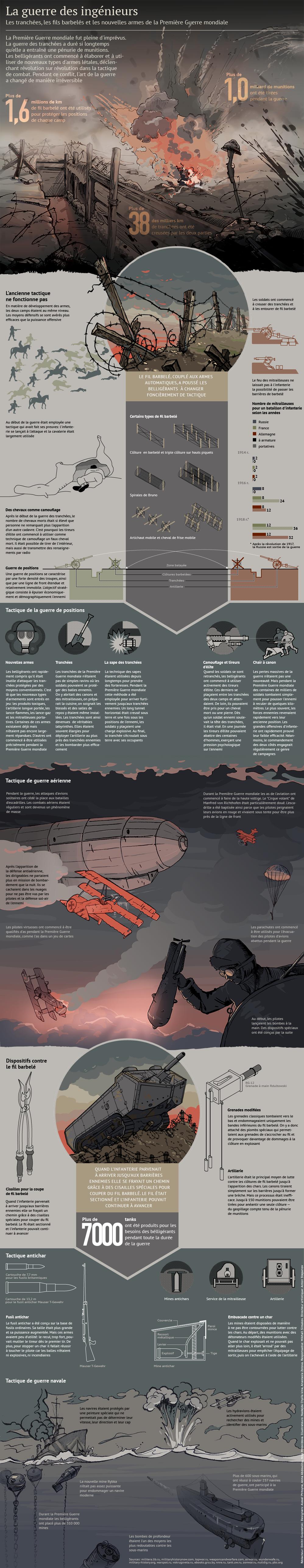 Nouveautés militaires de la Première Guerre mondiale - Sputnik France