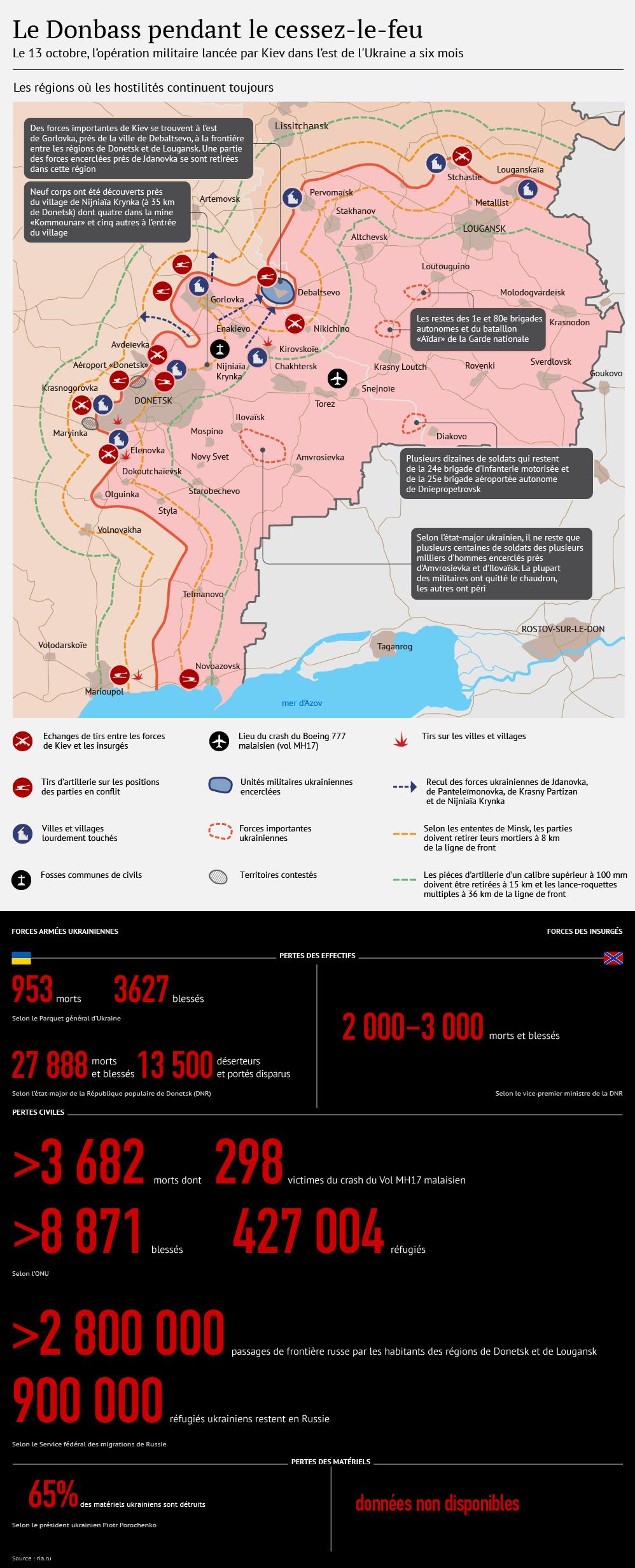 Ukraine: six mois après le début des hostilités dans l'Est - Sputnik France