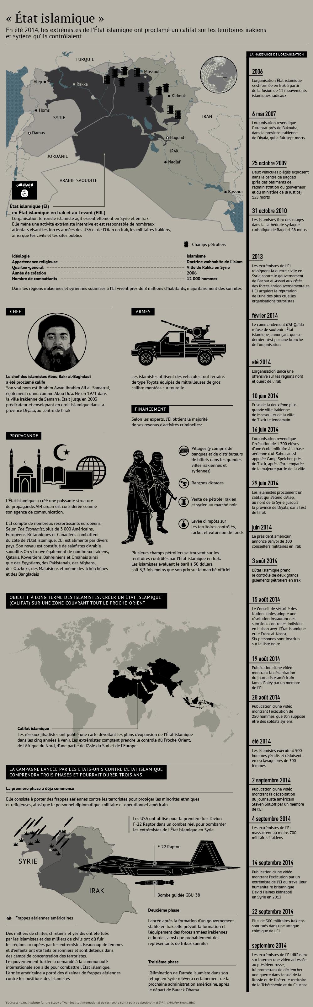 Organisation terroriste État islamique - Sputnik France