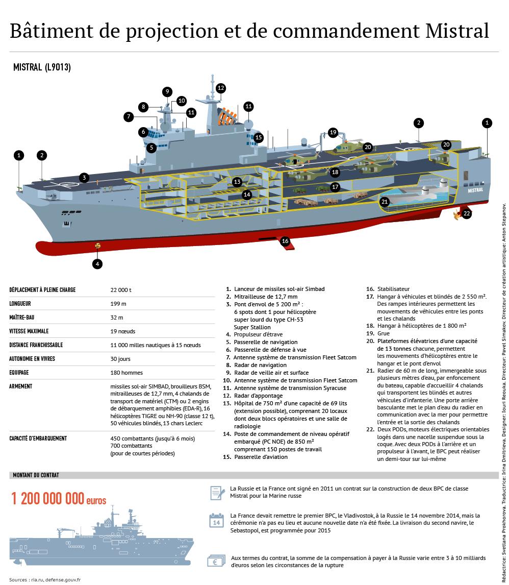 Mistral: caractéristiques techniques - Sputnik France