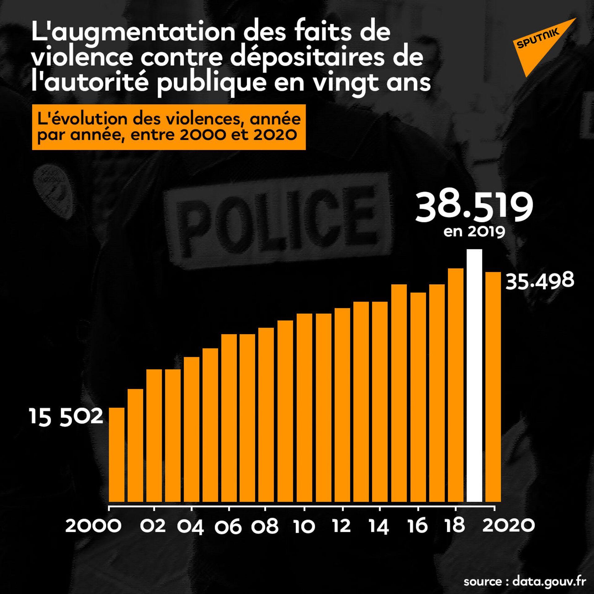 Émeutes urbaines: «Le gouvernement n'a ni les moyens ni l'intérêt d'aller à l'affrontement», selon Me de Montbrial - Sputnik France, 1920, 08.03.2021