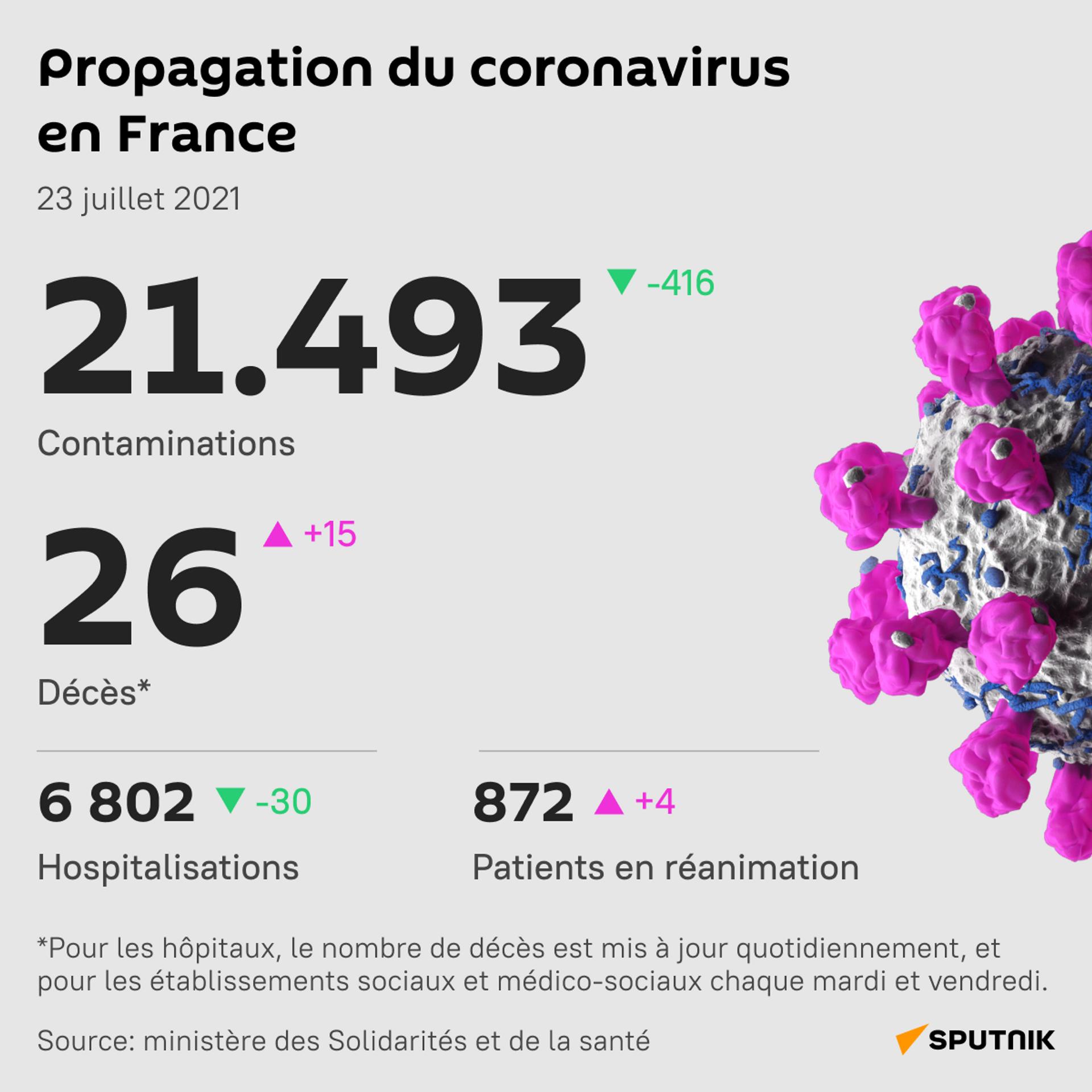 Plus de 21.000 nouveaux cas de Covid comptabilisés en France pour le troisième jour consécutif - Sputnik France, 1920, 23.07.2021