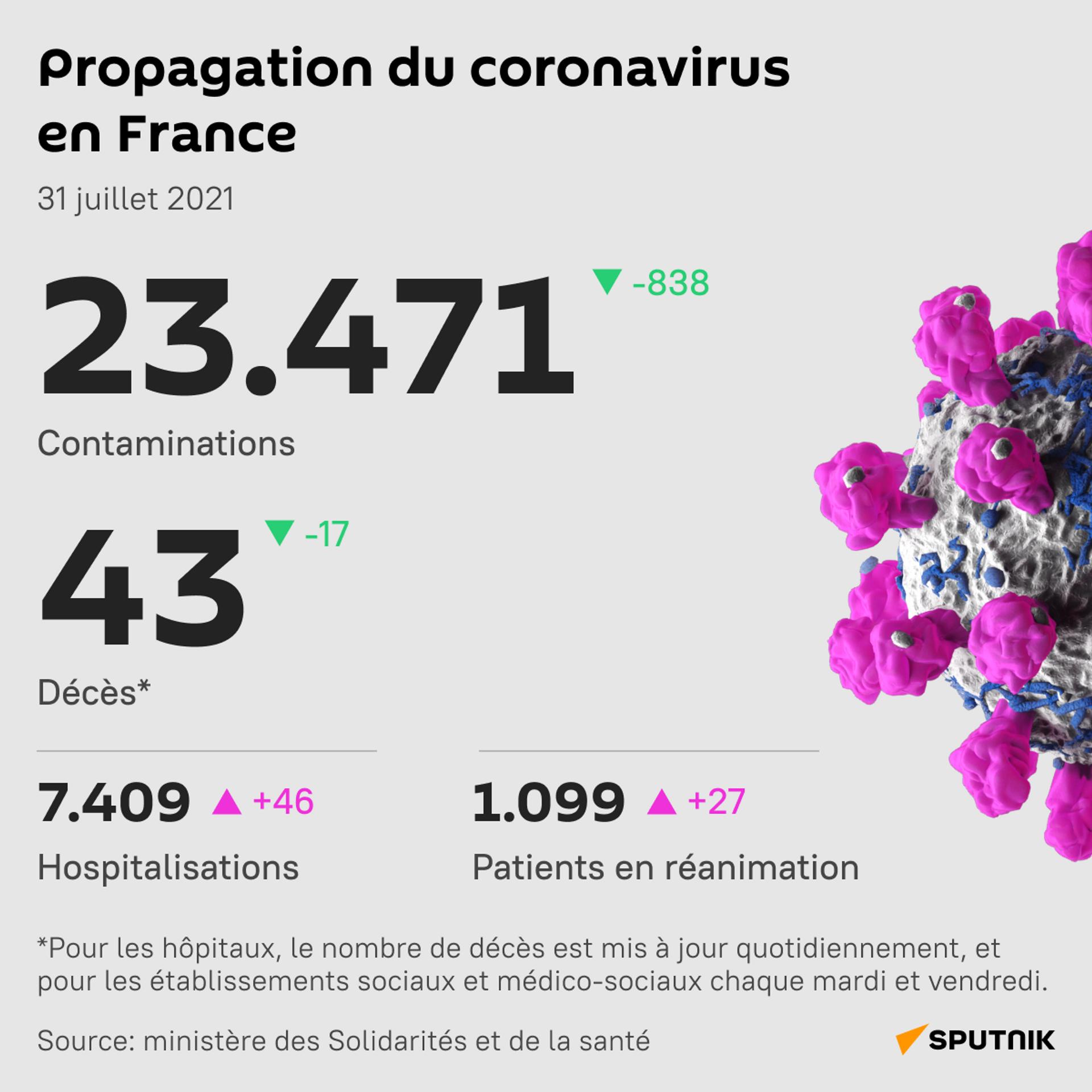 Le nombre de cas quotidiens de Covid-19 en légère baisse en France - Sputnik France, 1920, 31.07.2021