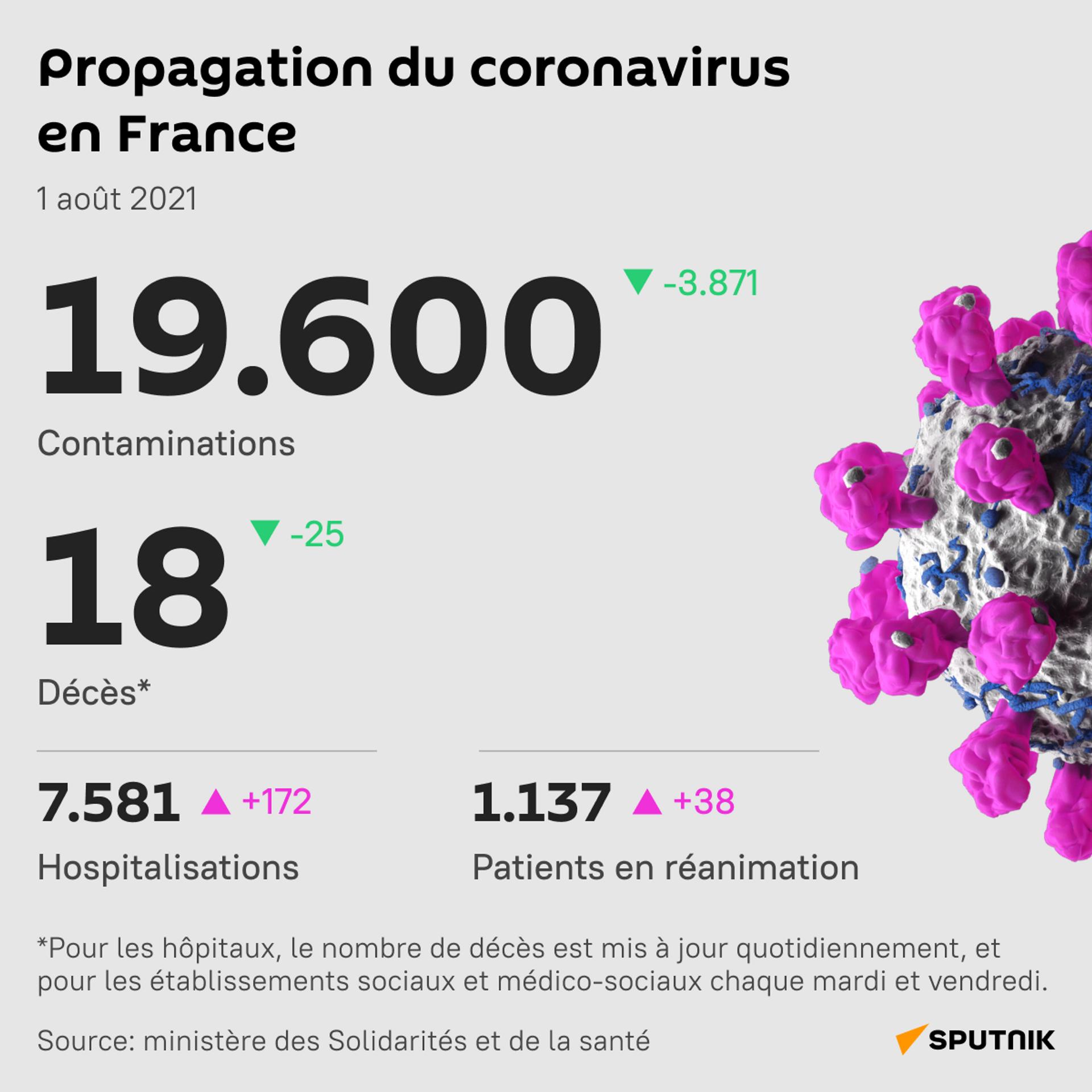Propagation du coronavirus en France, 1 août 2021  - Sputnik France, 1920, 21.09.2021