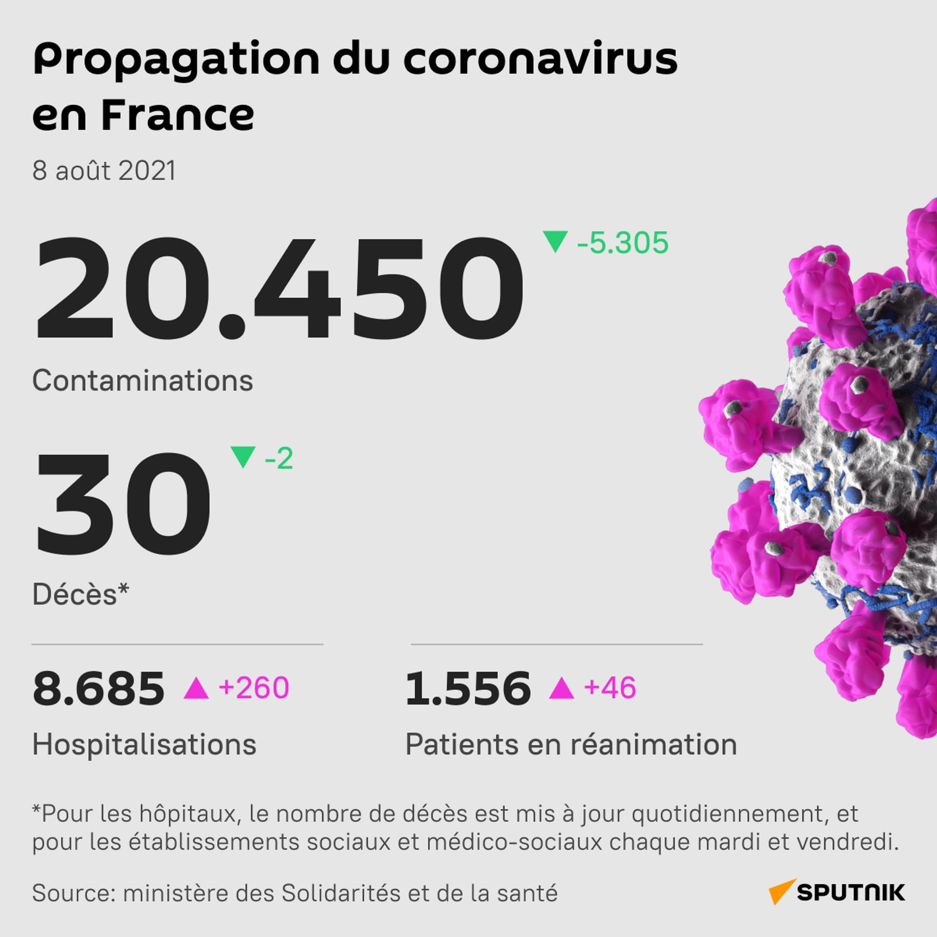 Propagation du coronavirus en France, 8 août 2021 - Sputnik France, 1920, 21.09.2021