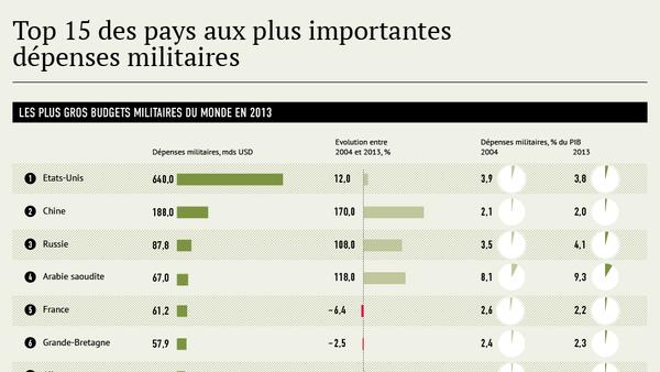 Les plus gros budgets militaires du monde - Sputnik France