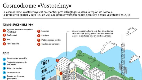 Cosmodrome russe Vostotchny - Sputnik France
