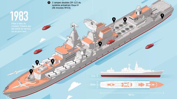 La Flotte de la mer Noire protège les frontières méridionales de la Russie - Sputnik France