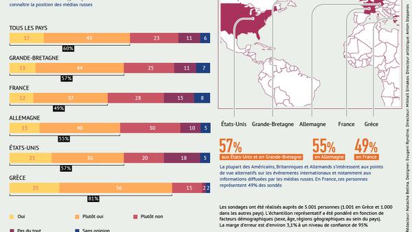 Les Européens et les Américains prêts à entendre des points de vue alternatifs - Sputnik France