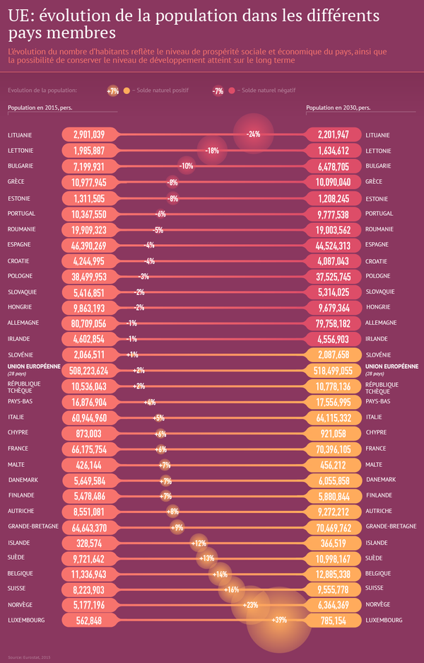 UE: évolution de la popultaion dans les différents pays membres - Sputnik France