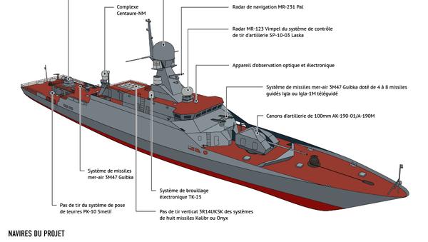 Corvettes Bouïan-M: caractéristiques et armement - Sputnik France