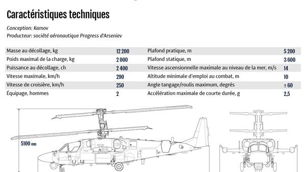 L'hélicoptère de combat biplace Ka-52K Katran - Sputnik France