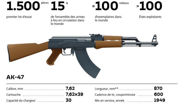 Le fusil d'assaut Kalachnikov: fiabilité, simplicité et puissance - Sputnik France
