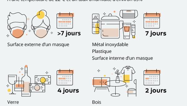 Que craint le nouveau coronavirus?  - Sputnik France