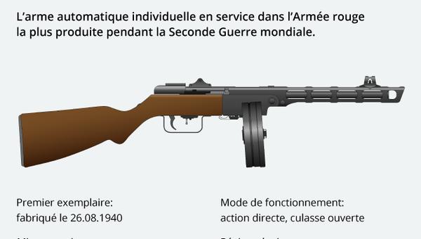Les armes de la Victoire: le pistolet-mitrailleur Chpaguine PPSh-41 - Sputnik France