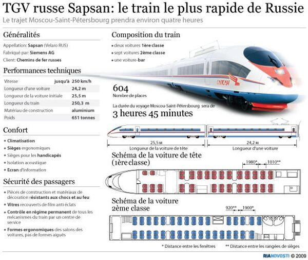 TGV russe Sapsan - Sputnik France
