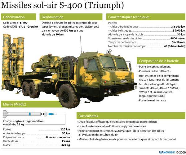 Missiles à longue portée S-400 - Sputnik France