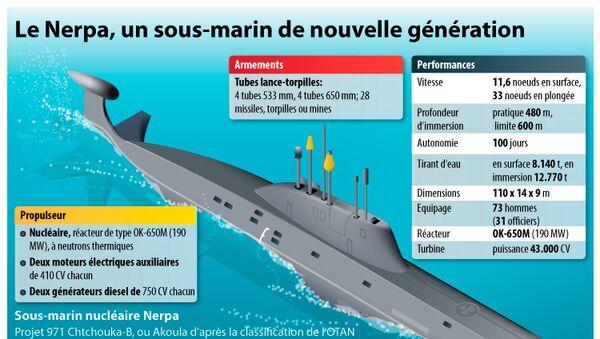 Le Nerpa, un sous-marin de nouvelle génération.  INFOgraphie - Sputnik France