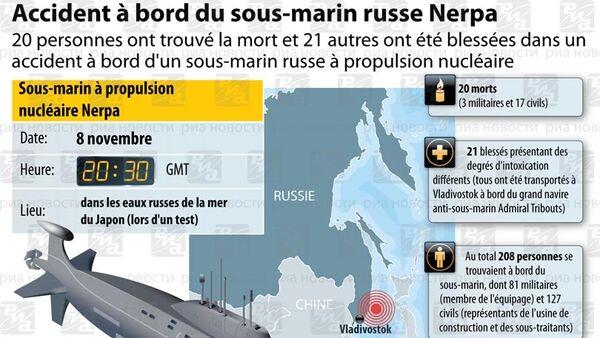 Accident à bord du Nerpa. INFOgraphie - Sputnik France
