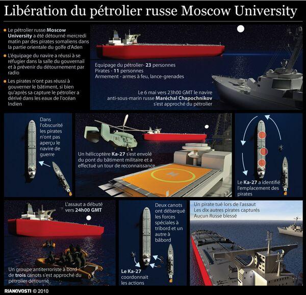 Libération du pétrolier russe Moscow University  - Sputnik France