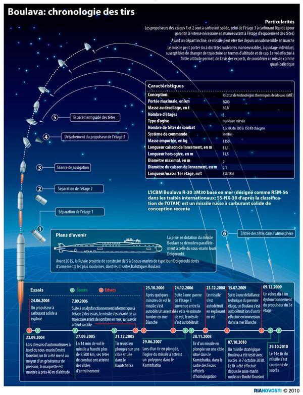 Boulava: chronologie des tirs - Sputnik France
